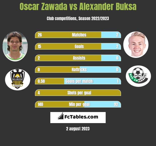 Oscar Zawada vs Alexander Buksa infographic
