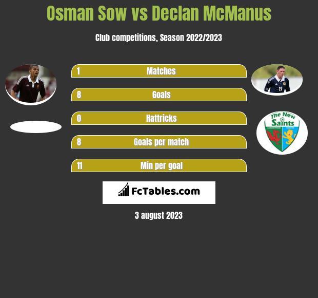 Osman Sow vs Declan McManus h2h player stats
