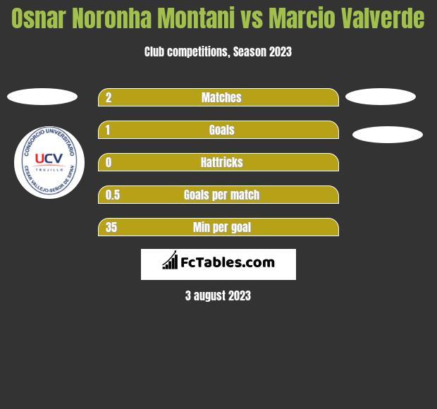 Osnar Noronha Montani vs Marcio Valverde h2h player stats
