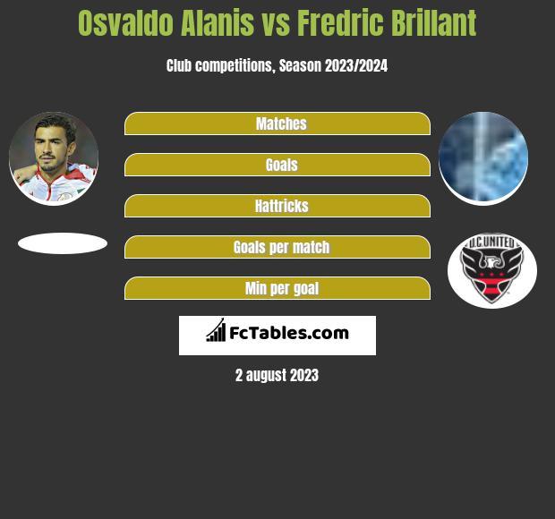 Osvaldo Alanis vs Fredric Brillant infographic