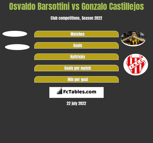 Osvaldo Barsottini vs Gonzalo Castillejos h2h player stats