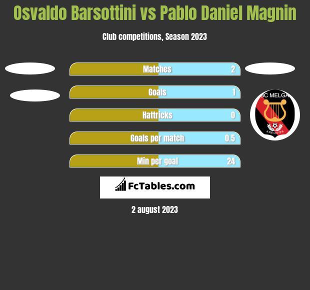 Osvaldo Barsottini vs Pablo Daniel Magnin h2h player stats