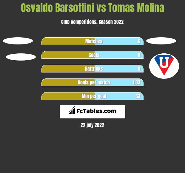 Osvaldo Barsottini vs Tomas Molina h2h player stats