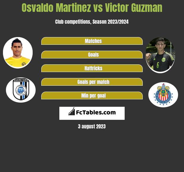 Osvaldo Martinez vs Victor Guzman h2h player stats