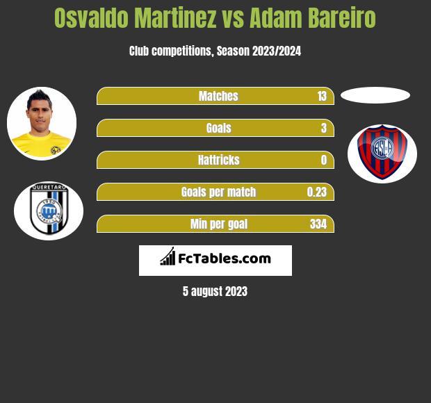 Osvaldo Martinez vs Adam Bareiro infographic
