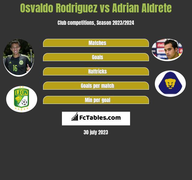 Osvaldo Rodriguez vs Adrian Aldrete infographic