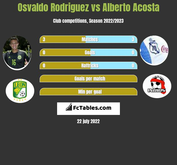 Osvaldo Rodriguez vs Alberto Acosta infographic