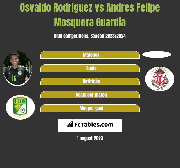 Osvaldo Rodriguez vs Andres Felipe Mosquera Guardia infographic
