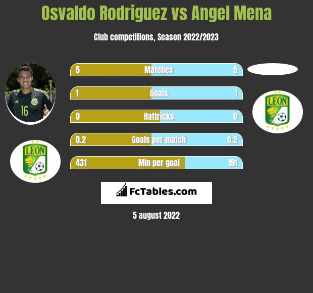 Osvaldo Rodriguez vs Angel Mena infographic