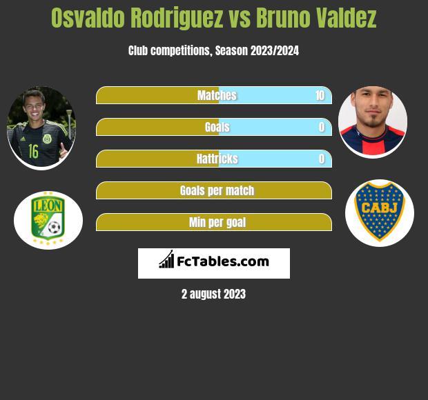 Osvaldo Rodriguez vs Bruno Valdez infographic