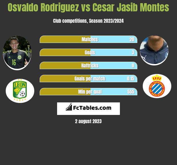 Osvaldo Rodriguez vs Cesar Jasib Montes infographic