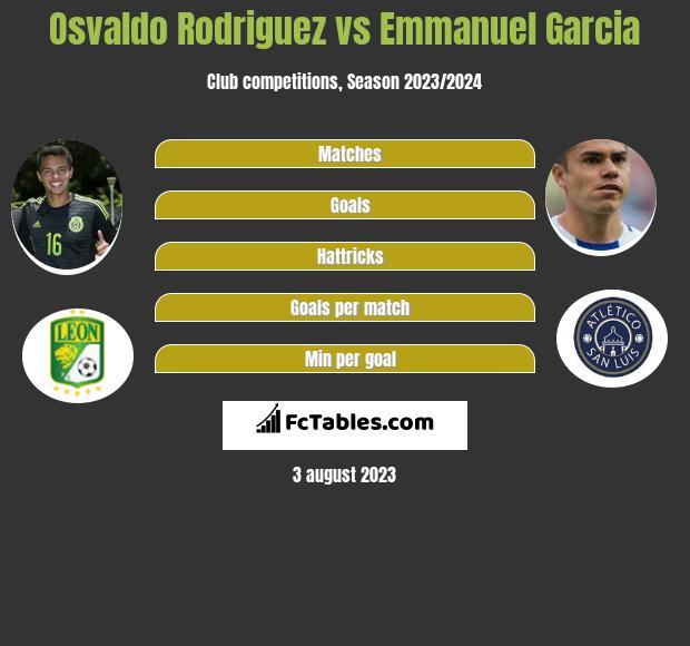 Osvaldo Rodriguez vs Emmanuel Garcia infographic