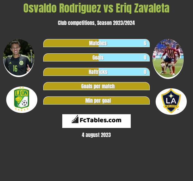 Osvaldo Rodriguez vs Eriq Zavaleta infographic