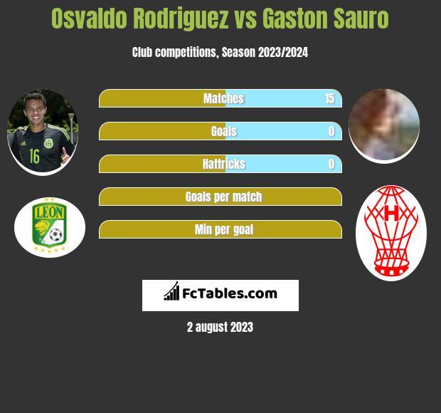 Osvaldo Rodriguez vs Gaston Sauro infographic