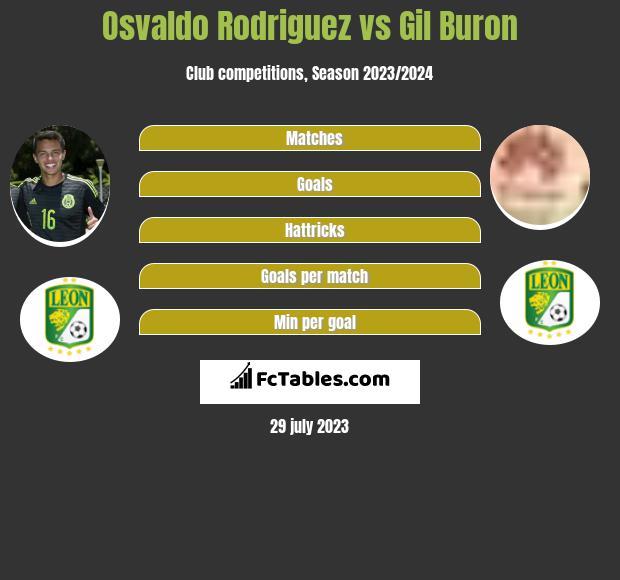 Osvaldo Rodriguez vs Gil Buron infographic