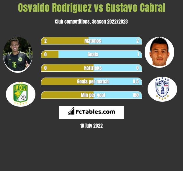Osvaldo Rodriguez vs Gustavo Cabral infographic