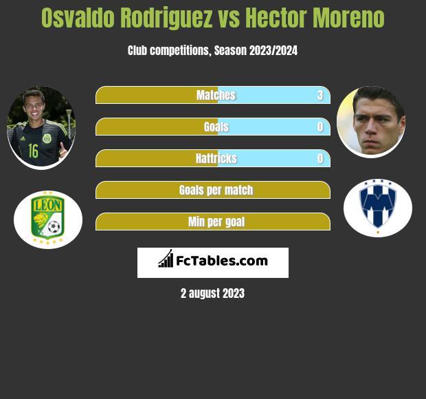 Osvaldo Rodriguez vs Hector Moreno infographic