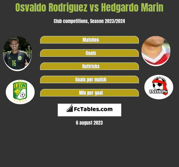 Osvaldo Rodriguez vs Hedgardo Marin infographic