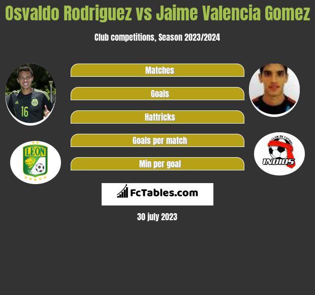 Osvaldo Rodriguez vs Jaime Valencia Gomez infographic