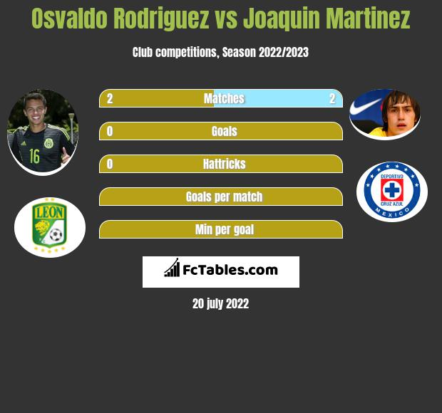 Osvaldo Rodriguez vs Joaquin Martinez infographic