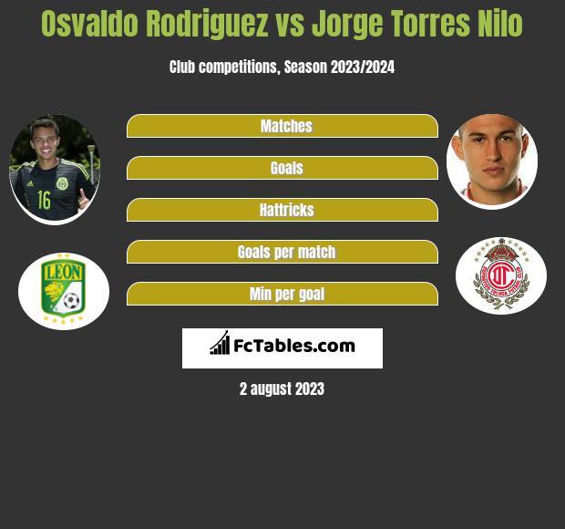 Osvaldo Rodriguez vs Jorge Torres Nilo infographic