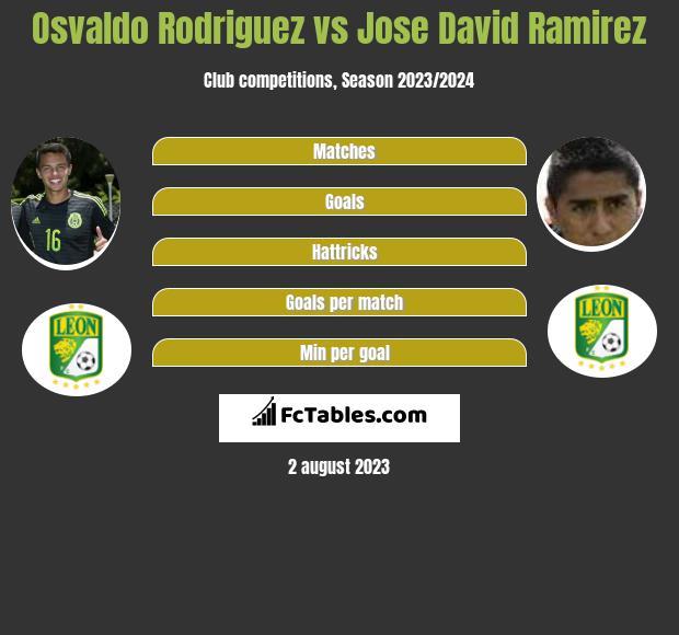 Osvaldo Rodriguez vs Jose David Ramirez infographic