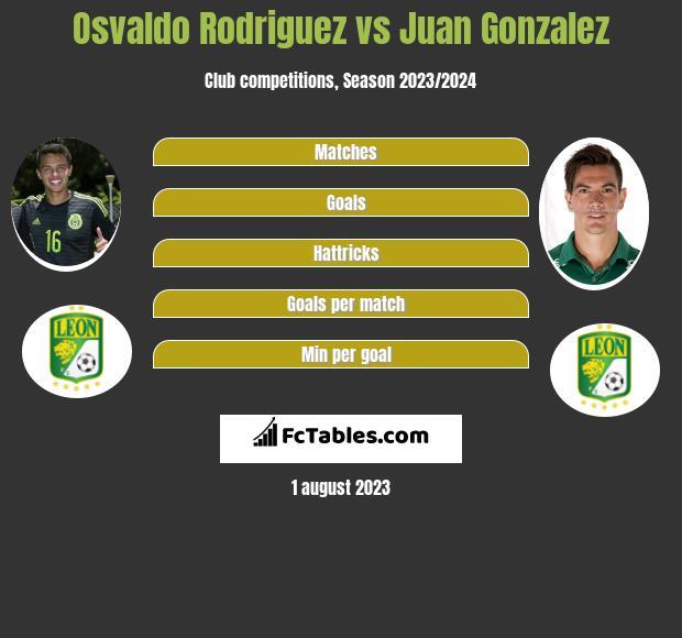 Osvaldo Rodriguez vs Juan Gonzalez infographic