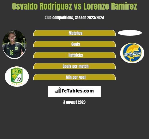 Osvaldo Rodriguez vs Lorenzo Ramirez infographic