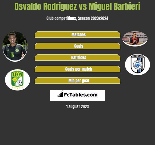 Osvaldo Rodriguez vs Miguel Barbieri infographic
