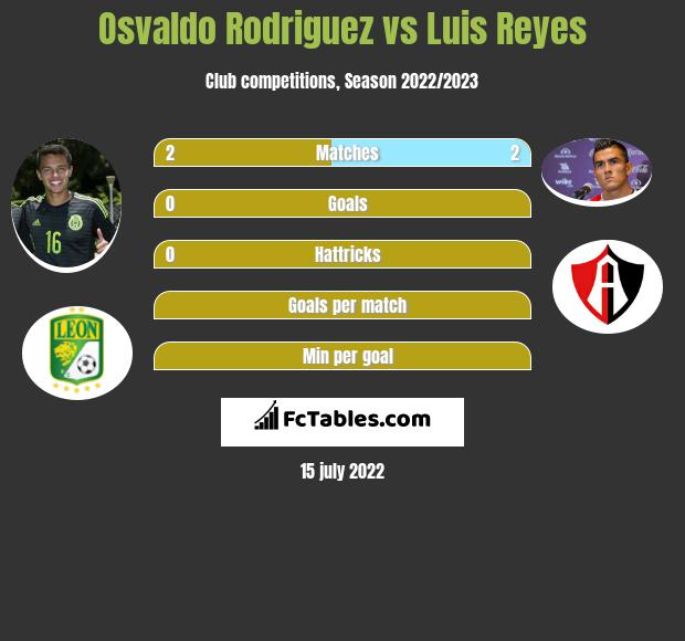 Osvaldo Rodriguez vs Luis Reyes infographic
