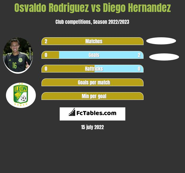 Osvaldo Rodriguez vs Diego Hernandez infographic