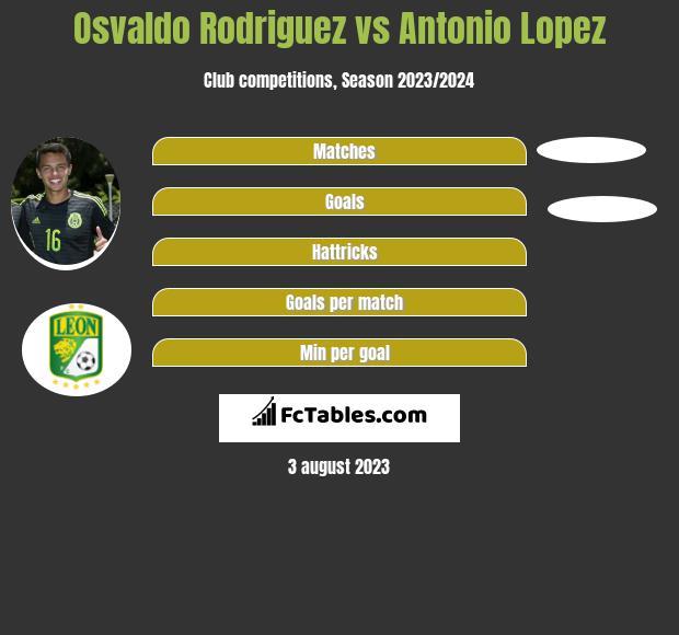 Osvaldo Rodriguez vs Antonio Lopez infographic