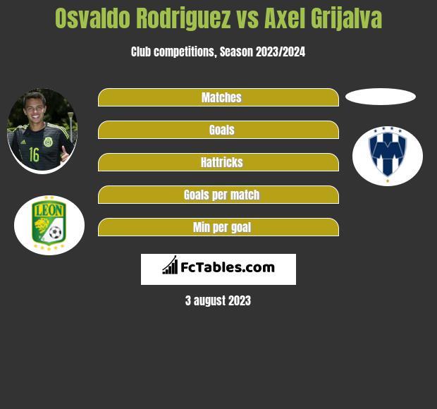 Osvaldo Rodriguez vs Axel Grijalva infographic