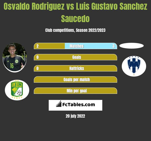 Osvaldo Rodriguez vs Luis Gustavo Sanchez Saucedo infographic