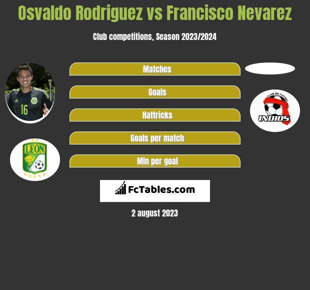 Osvaldo Rodriguez vs Francisco Nevarez infographic