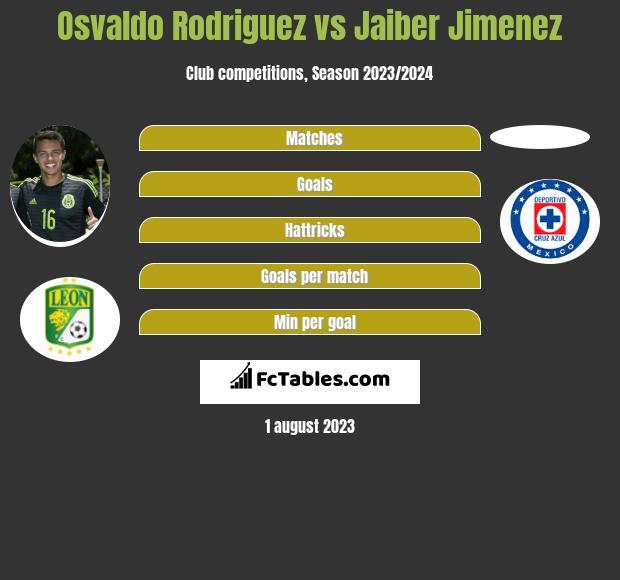 Osvaldo Rodriguez vs Jaiber Jimenez infographic
