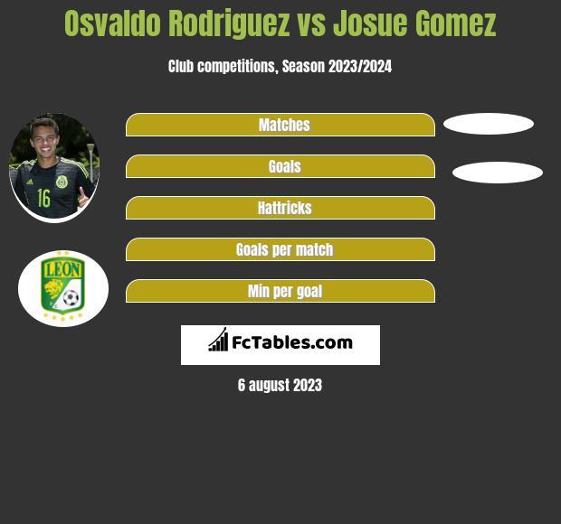 Osvaldo Rodriguez vs Josue Gomez infographic