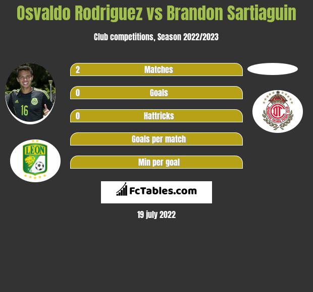 Osvaldo Rodriguez vs Brandon Sartiaguin infographic