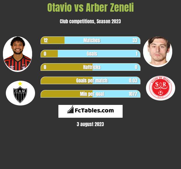 Otavio vs Arber Zeneli infographic