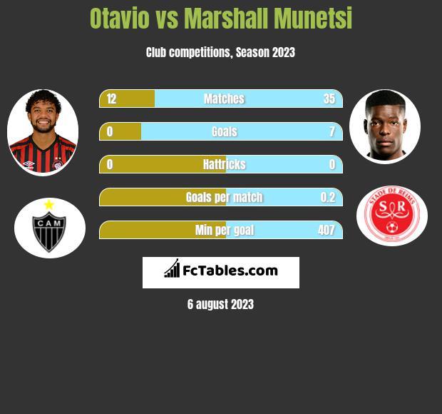 Otavio vs Marshall Munetsi infographic