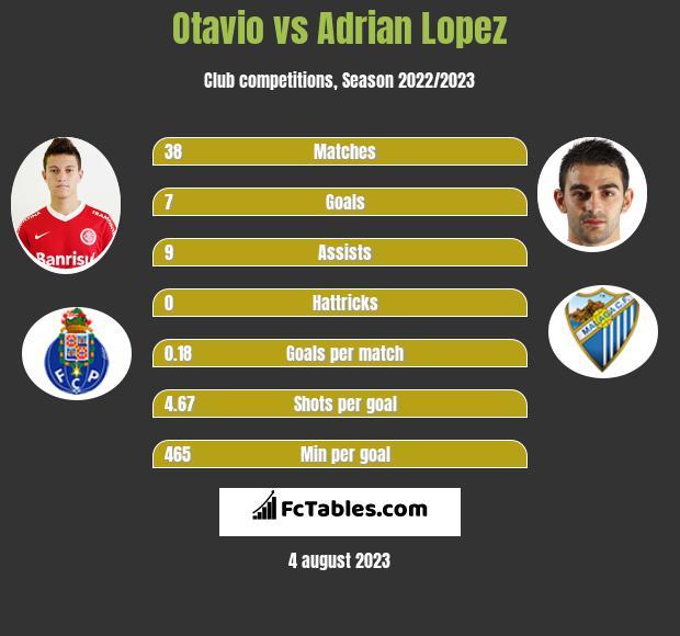 Otavio vs Adrian Lopez infographic
