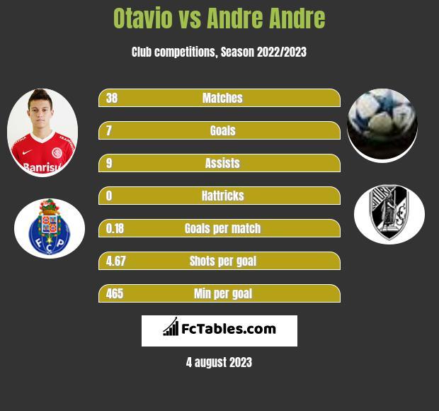 Otavio vs Andre Andre infographic