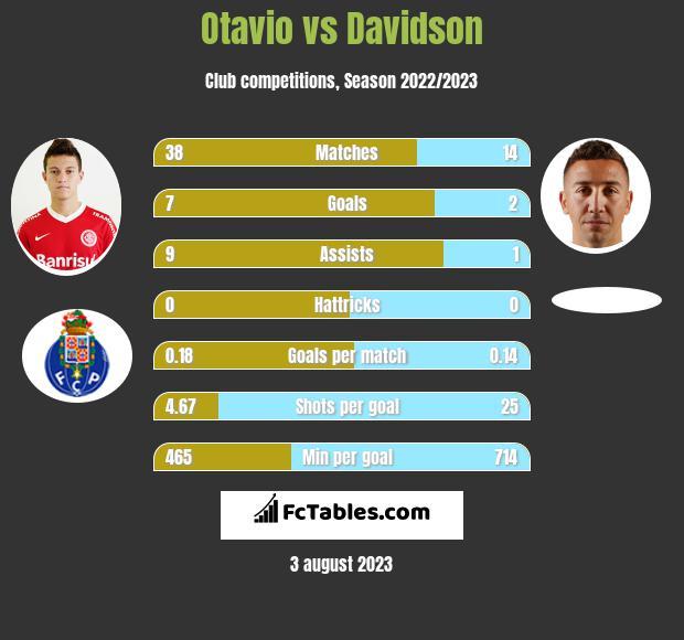 Otavio vs Davidson infographic