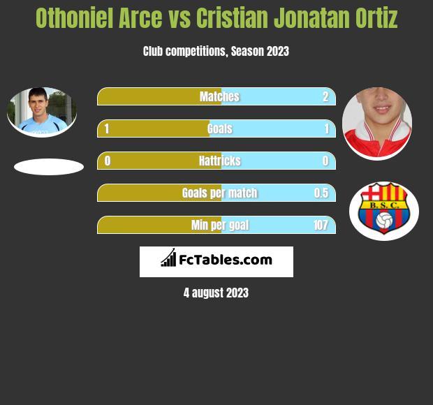 Othoniel Arce vs Cristian Jonatan Ortiz h2h player stats