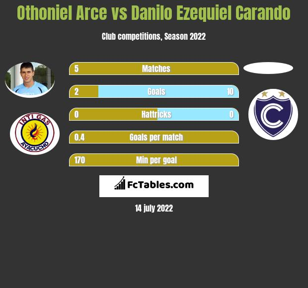 Othoniel Arce vs Danilo Ezequiel Carando h2h player stats