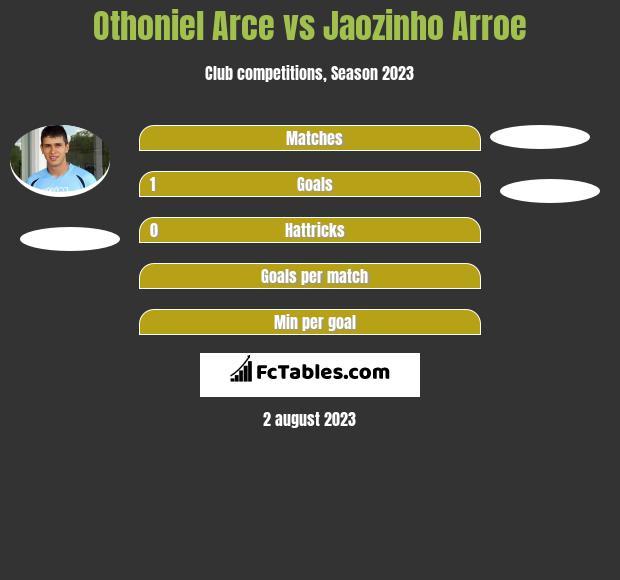 Othoniel Arce vs Jaozinho Arroe infographic