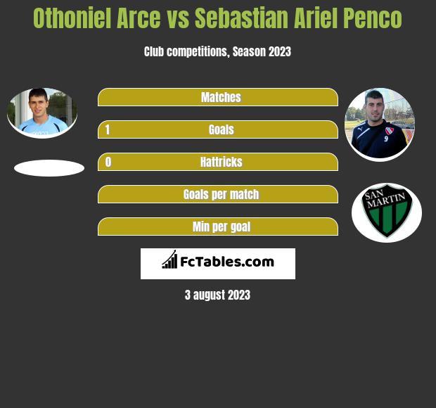Othoniel Arce vs Sebastian Ariel Penco h2h player stats