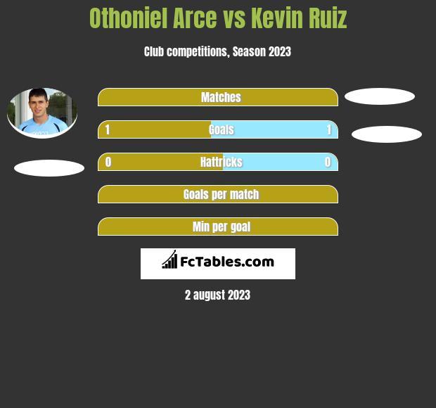 Othoniel Arce vs Kevin Ruiz h2h player stats
