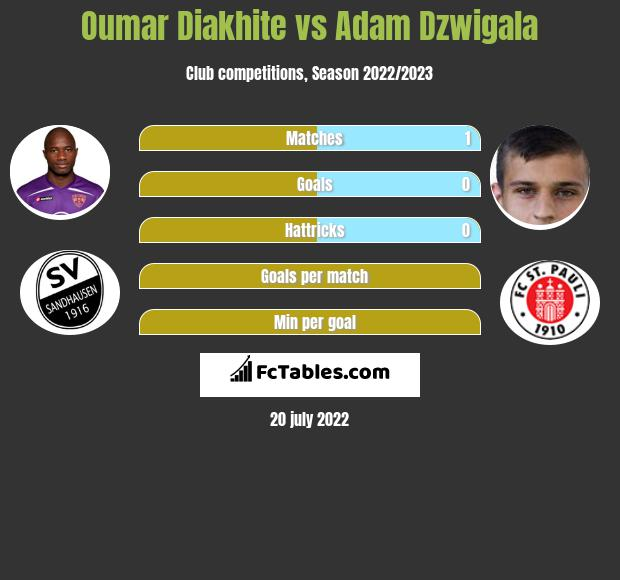 Oumar Diakhite vs Adam Dzwigala infographic