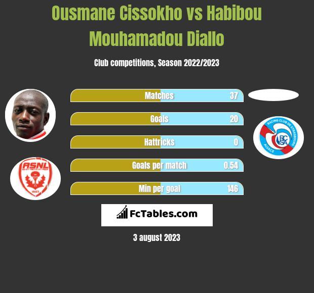 Ousmane Cissokho vs Habibou Mouhamadou Diallo h2h player stats